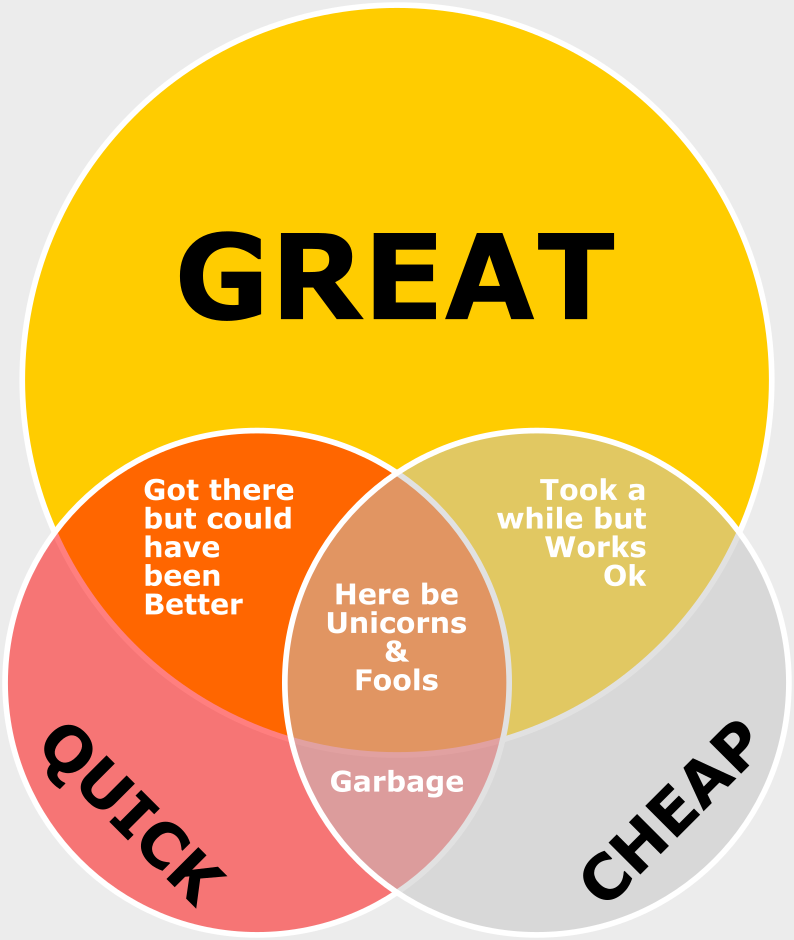 A Great Job - Quality Options